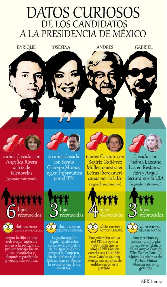 datos curiosos de los candidatos a la presidencia de méxico