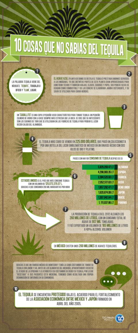 infografia tequila